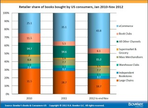 Graph from Bowker showing retailer share of books bought by US consumers